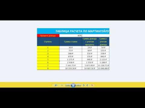 Подвальный индикатор для бинарных опционов