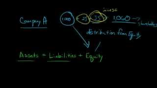 Explaining the concept of a Dividend