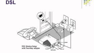 DSL vs Dial Up - tamil tutorial