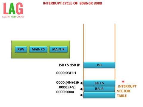 INTERRUPT CYCLE OF  8086 / 8088(हिन्दी )!LEARN AND GROW