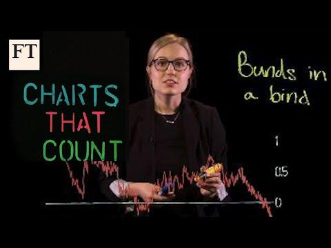mp4 Bund Investing Chart, download Bund Investing Chart video klip Bund Investing Chart
