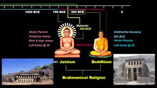 Crash Course NCERT- Hinduism, Jainism, Buddhism | Ancient History UPSC / IAS / SSC CGL