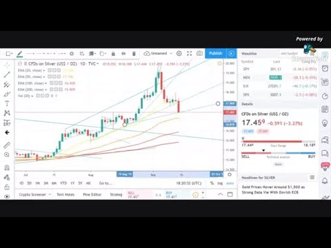 Silver crashes through support! Gold steady & Platinum looking good! BTC breaks Support! PT2