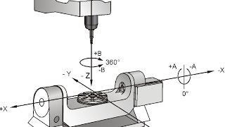 Cnc Technology and Machine Axes