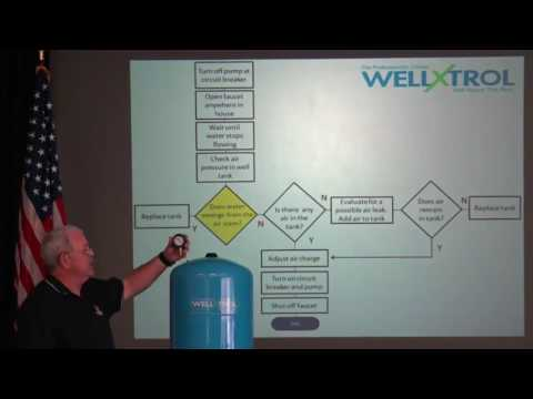 Troubleshooting Your Well System