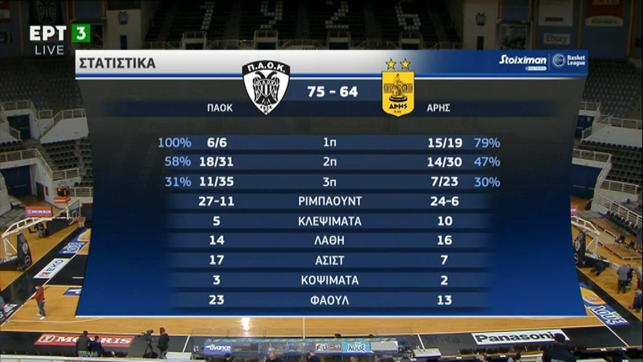 Basket League: ΠΑΟΚ – Άρης 75-64 | HIGHLIGHTS | 13/12/2020 | ΕΡΤ