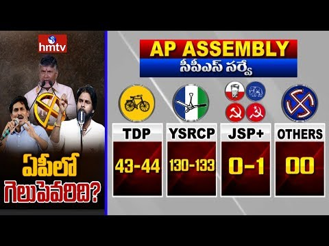 YCP Will Get 130 Seats in AP