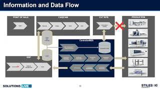 Webinar: Introducción al software de control MES