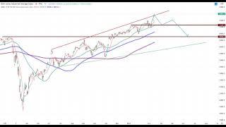 Wall Street – Jetzt wird es eng…