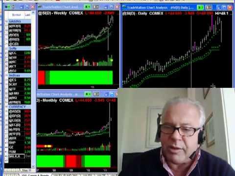 Chart Setups for Intraday Trading