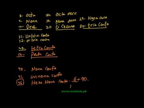 F.Sc Chemistry Book2, CH 8, LEC 1: Hydrocarbon Numerals