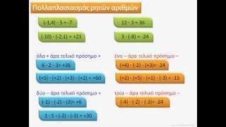 Θετικοί και Αρνητικοί Αριθμοί (μέρος δεύτερο) – Βίντεο