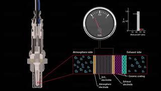 Descoperiți tehnologia Sondelor Lambda DENSO