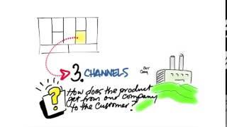 05 Business Model Canvas Channels quicktime