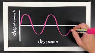 Label & Draw Transersve Waves: Amplitude, Frequency, Wavelength, Crest, and Trough