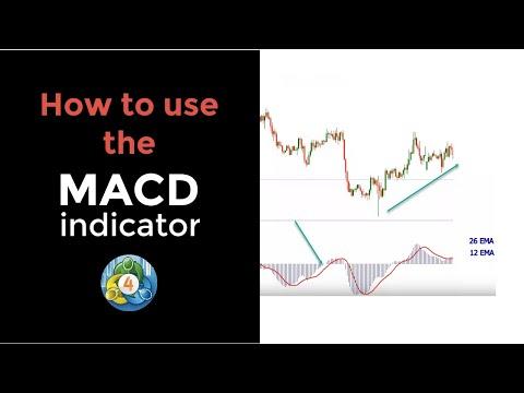 MACD Indicator MT4 Default Setup Explained