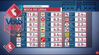 Voto 2020: Estos son los resultados a Boca de Urna proporcionados por Ipsos Perú