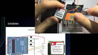 Arduino Tutorial for Beginners 19 - Send SMS and Call from SIM900 GSM Module