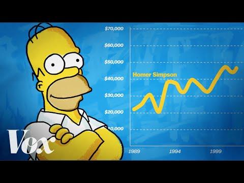 Ekonomická analýza Homera Simpsona
