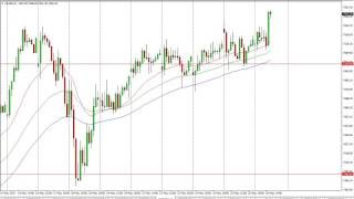 FTSE 100 - FTSE 100 Technical Analysis for May 29 2017 by FXEmpire.com