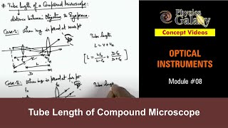 Class 12 Physics Concept Video | Optical Instruments | Tube Length of Compound Microscope