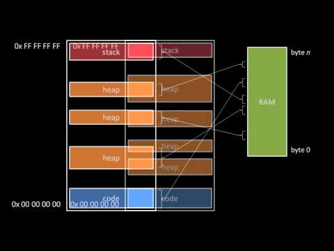 memory management in unix operating system