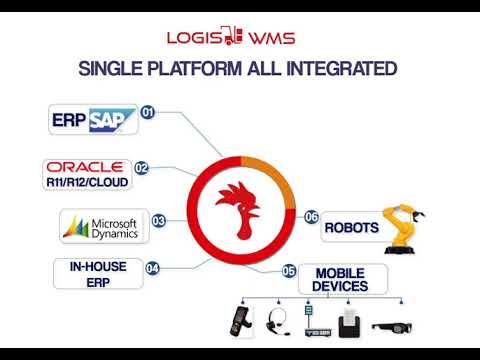 Single Platform All Integrated