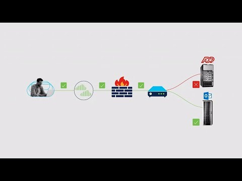 Secure remote access with Cisco Identity Services Engine - YouTube