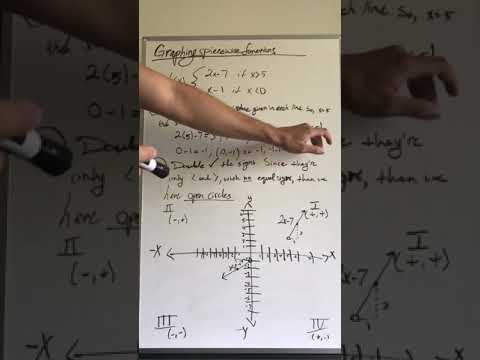 Algebra Review! with an example on graphing piecewise functions.