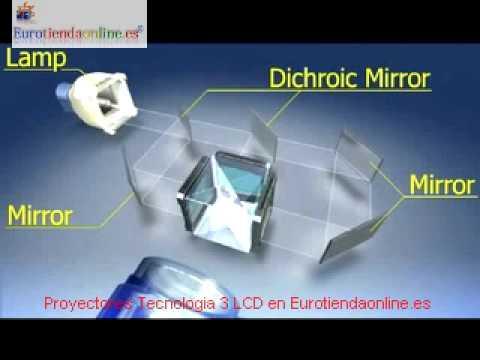 Proyectores Tecnología 3 LCD