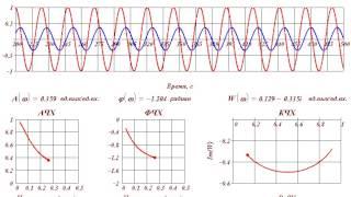 Безынерционное звено его передаточная функция и характеристики