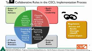 Ardmore CECL Webinar Series - Halfway to CECL Compliance: Creating a CECL Plan In The Year 2020