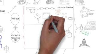 What is Enterprise Architecture (EA) and why is it important? EA concepts explained in a simple way.