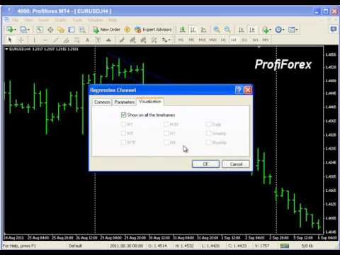 Channel of Linear Regression — MetaTrader Terminal