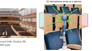 Concert Hall Acoustics Design