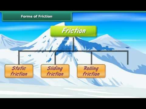 Worksheets Types Of Friction types of friction read physical science ck 12 foundation resources