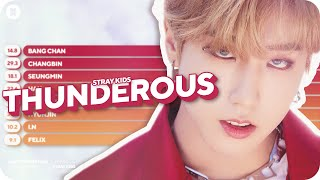 Stray Kids - Thunderous Line Distribution (Color Coded)