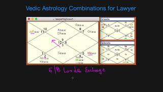 Astrology Combinations for Lawyer and Judicial Services in Birth Chart