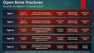 Open Bone Fractures: Gustilo-Anderson Classification