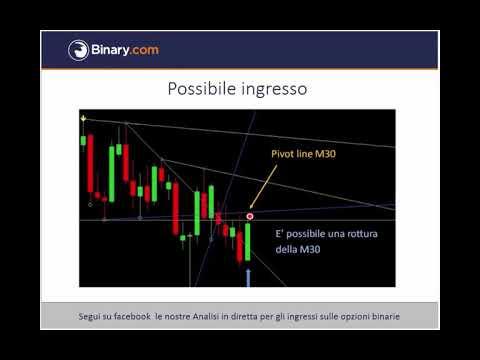 Indicatori di opzioni binarie di trading