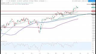 Dax30 – Trading-Idee der Woche!