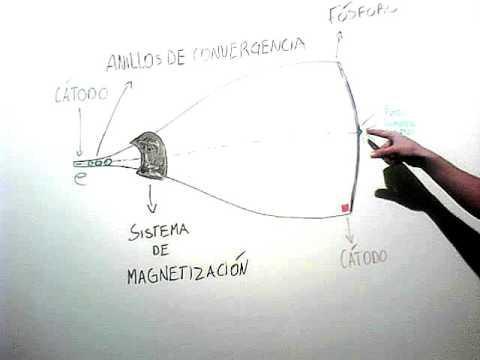 Funcionamiento Principal Básico de un Tubo de Rayos Catódicos Monocromo (versión resumida)