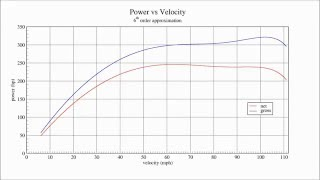 2011 BMW 335i E92 Dinan Stage 2 quarter-mile horsepower calculation