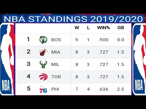 Today nba Standings 2019 ; NBA 2019 standing ; NBA standings 2019/2020