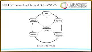 2.1 Occupational Safety and Health Management System