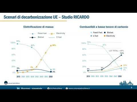 Autotrazione, Biocarburanti, Biogas, Biometano, Cambiamento climatico, Decarbonizzazione, Normativa Tecnica, PNIEC