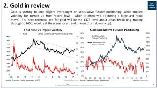 VIDEO: Gold Price Outlook