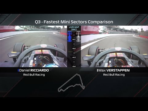 Ricciardo vs Verstappen Qualifying Laps Compared | 2018 Mexican Grand Prix