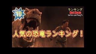 『ジュラシック・ワールド』地球上で人気の恐竜ランキングベスト10!検索数で見る有名な恐竜