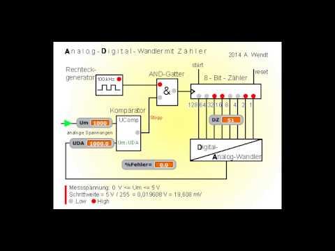 Analog- Digital- Wandler mit Zähler (vereinfacht)